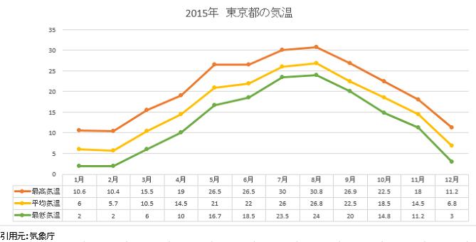 東京都の2015年平均気温