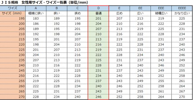 JIS規格 女性のサイズ・ワイド一覧表